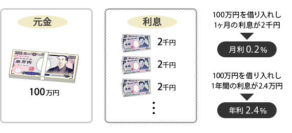 元金・利息・金利のイメージ