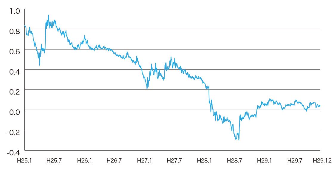 10年国債の利回りのイメージ