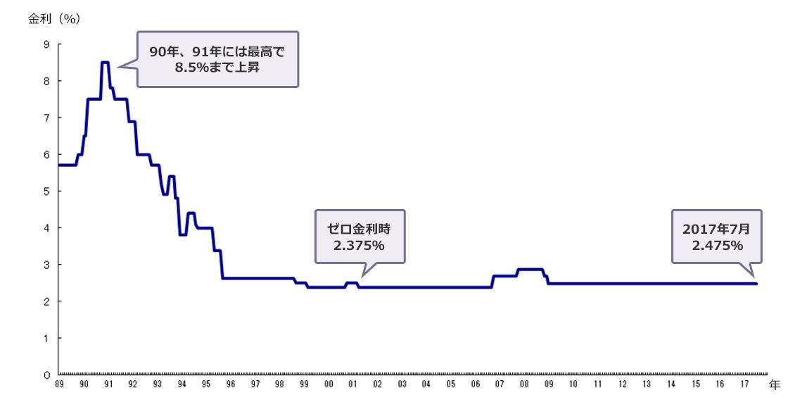 90年、91年には最高で8.5%まで上昇、ゼロ金利時2.375%、2015年12月は2.475%