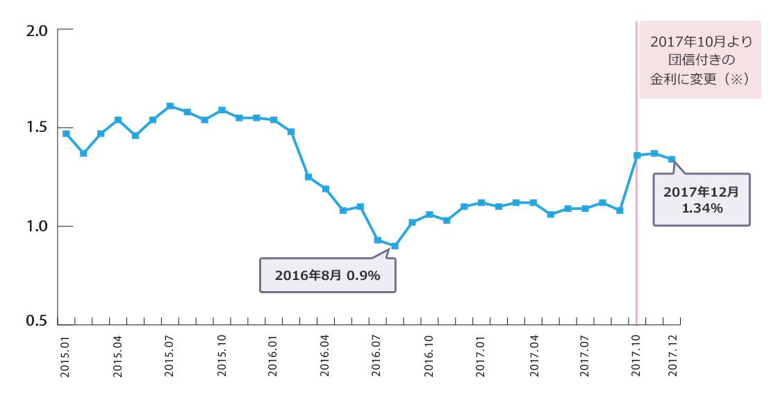 2013年7月は2.05%、2015年12月は1.55%