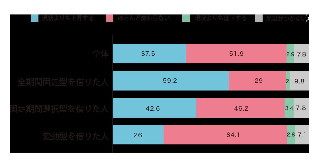住宅ローン利用者の実態調査のグラフ