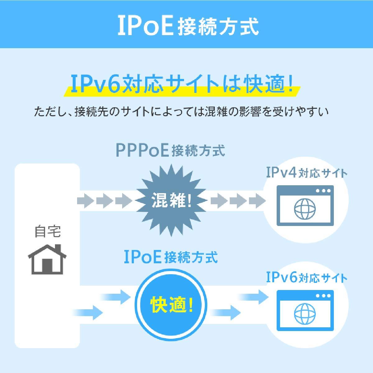 家のネットが遅い! そんなときは「IPoE」をチェック