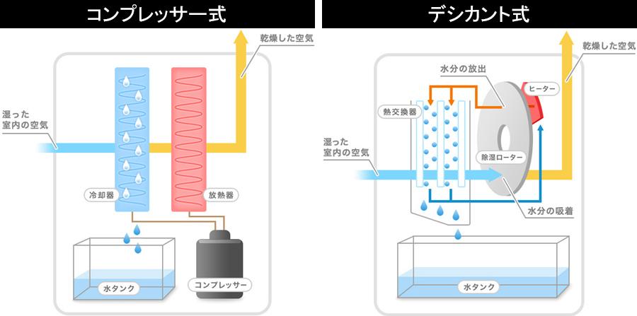 除湿 器 コンプレッサー コンプレッサー式とデジカント式、除湿機を買うならどっちが正解?|@...