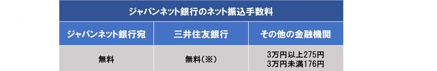 手数料 振込 住友 三井 銀行