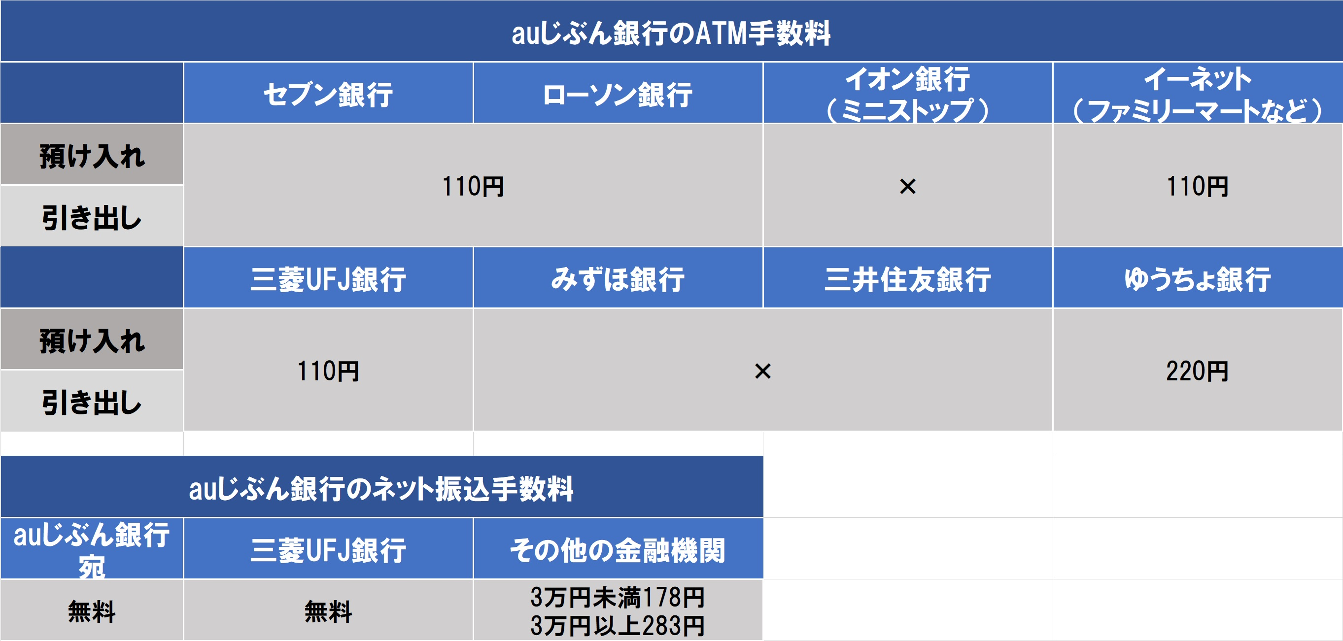 ネット ジャパン ゆうちょ 銀行 銀行 振込 手数料 から