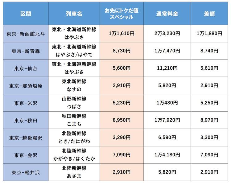 新幹線 割引 キャンペーン