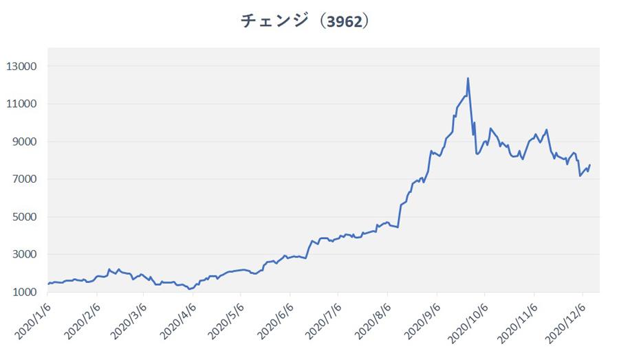 株価 推移 ガス 東京