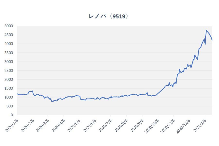 掲示板 レノバ 株価