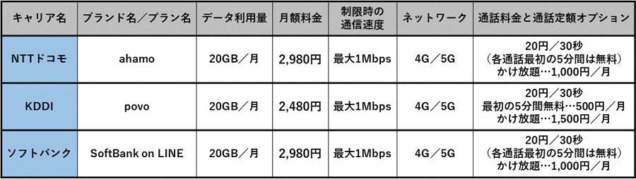 放題 ahamo かけ 【iPhone11】公式価格より2万1890円安く購入できる「ahamo」 料金プラン・割引についても解説