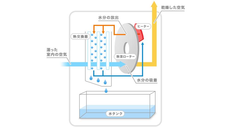 コンプレッサー 除湿 器