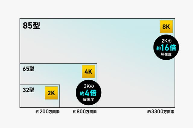 フルHD(2K)、4K、8Kの画質差イメージ
