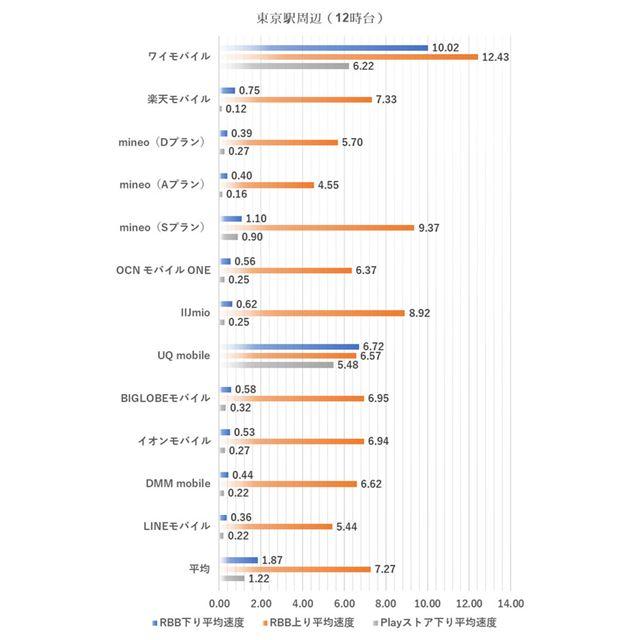 東京駅周辺における12時台の測定結果(2019年4月1日実施。単位はMbps、以下同様)