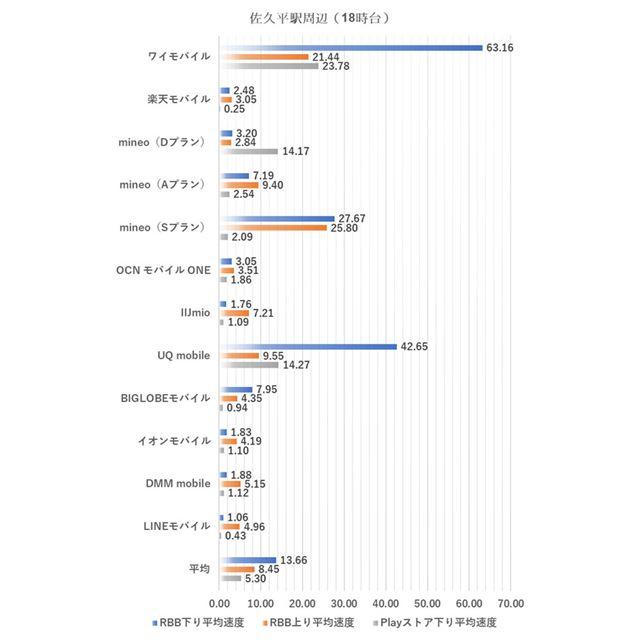 佐久平駅周辺における18時台の測定結果(2019年4月2日実施)