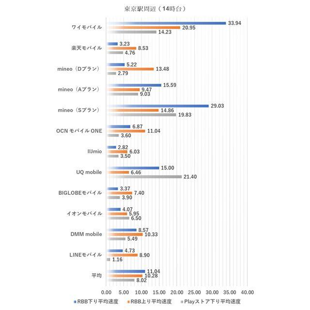 東京駅周辺における14時台の測定結果(2019年5月7日実施)