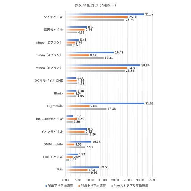 佐久平駅周辺における14時台の測定結果(2019年5月8日実施)