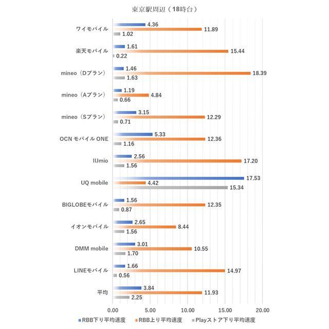 東京駅周辺における18時台の測定結果(2019年7月1日実施)