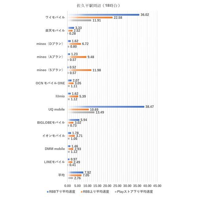 佐久平駅周辺における18時台の測定結果(2019年7月2日実施)
