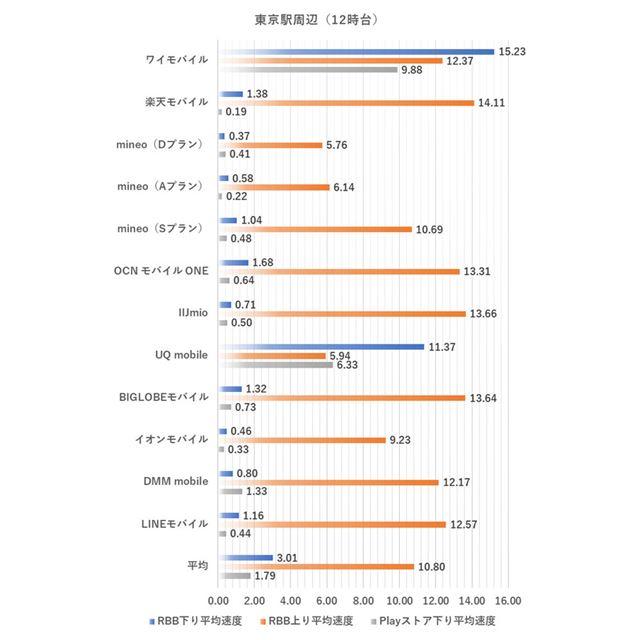 東京駅周辺における12時台の測定結果(2019年9月3日実施。単位はMbps、以下同様)