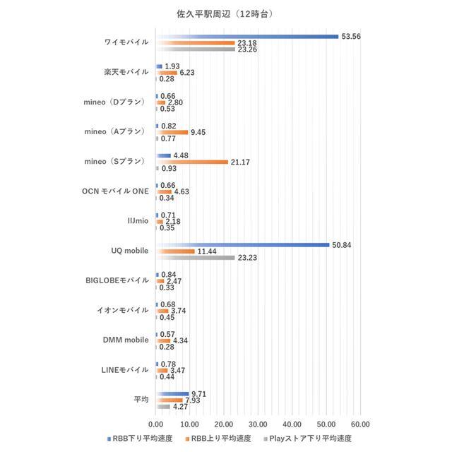 佐久平駅周辺における12時台の測定結果(2019年9月2日実施)