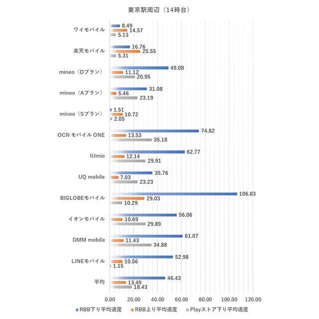 東京駅周辺における14時台の測定結果(2019年9月3日実施)