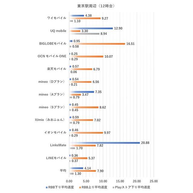 東京駅周辺における12時台の測定結果(2020年1月9日実施。単位はMbps、以下同様)