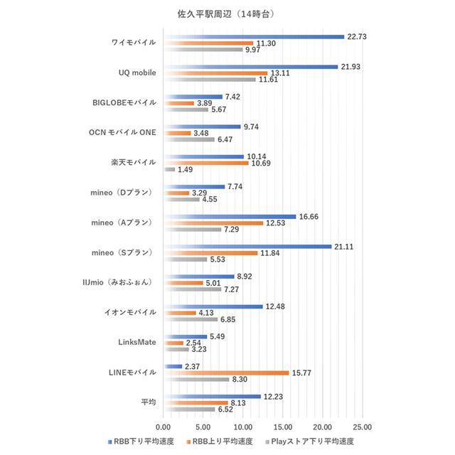 佐久平駅周辺における14時台の測定結果(2020年1月8日実施)