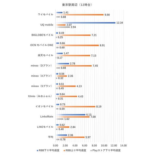 東京駅周辺における12時台の測定結果(2020年2月4日実施。単位はMbps、以下同様)