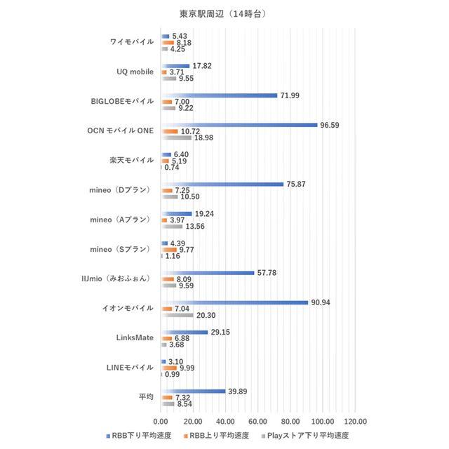東京駅周辺における14時台の測定結果(2020年2月4日実施)