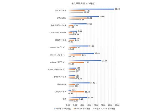 佐久平駅周辺における18時台の測定結果(2020年3月10日実施)