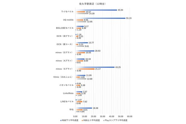 佐久平駅周辺における12時台の測定結果(2020年5月8日実施。単位はMbps、以下同様)