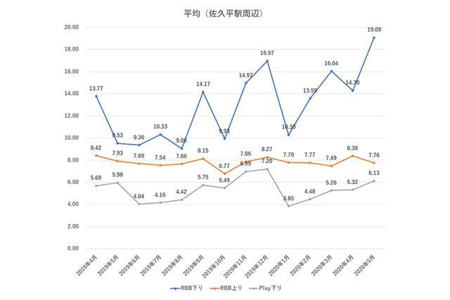 12回線全体の平均速度推移(2019年4月以降、佐久平駅周辺のみ)