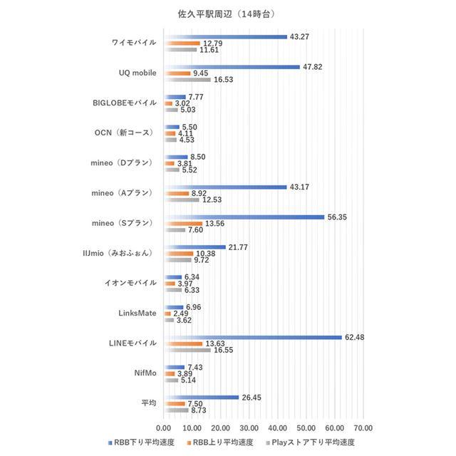 佐久平駅周辺における14時台の測定結果(2020年7月2日実施)