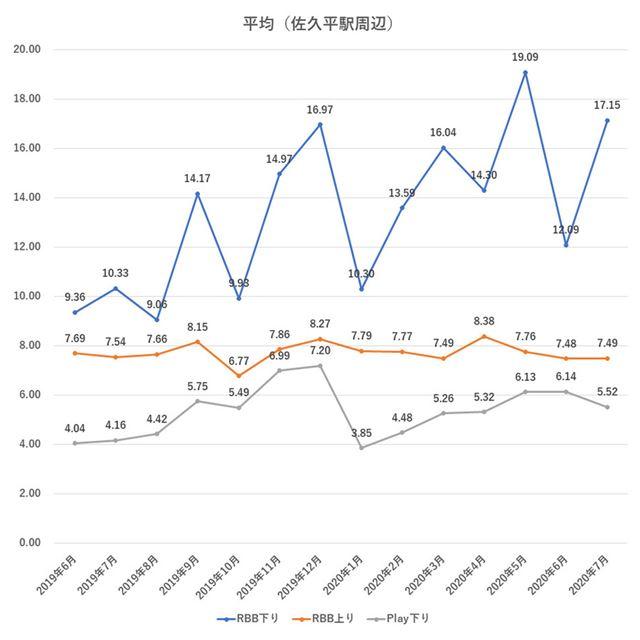 12回線全体の平均速度推移(2019年6月以降、佐久平駅周辺のみ)