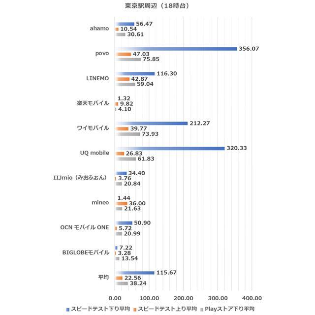 佐久平駅周辺における14時台の測定結果(2019年6月4日実施)