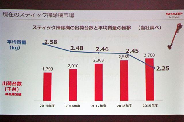 売上上位の中で総重量が2kg未満のモデルは、2018年には6機種でしたが、2019年には11機種に増えているそう