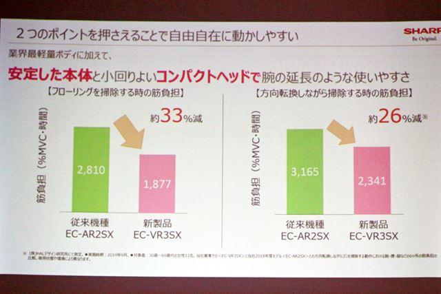 細かく方向を変えながら掃除する際の筋負担もARシリーズより約26%減ったそうです