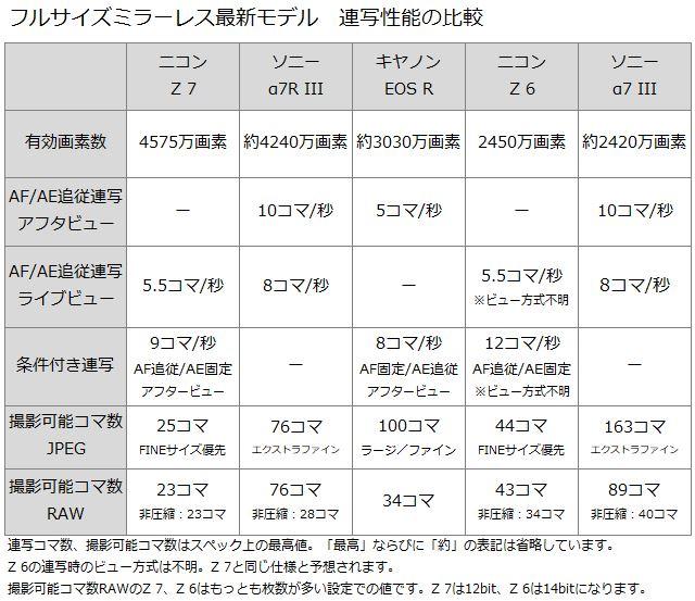 ニコン、キヤノン、ソニーの連写性能をまとめた表