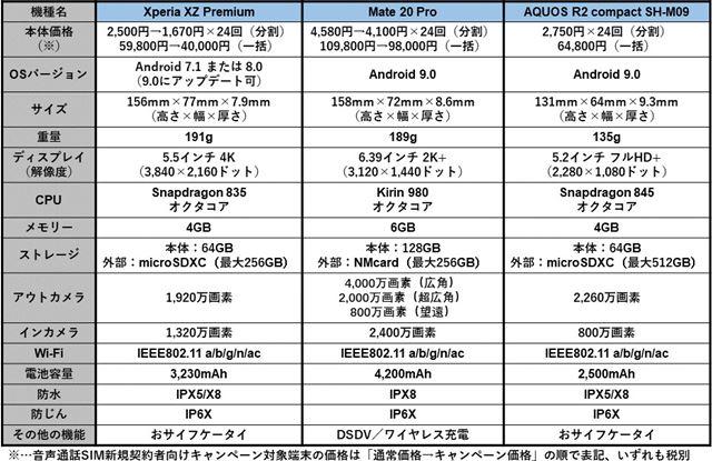 3機種のスペック比較表
