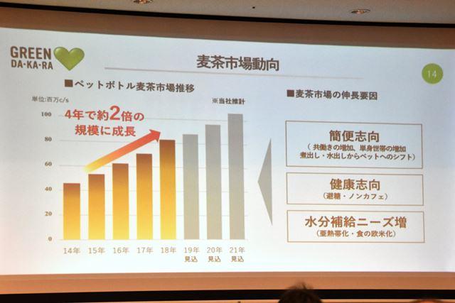 ペットボトル麦茶史上は、ここ4年で2倍の規模に拡大