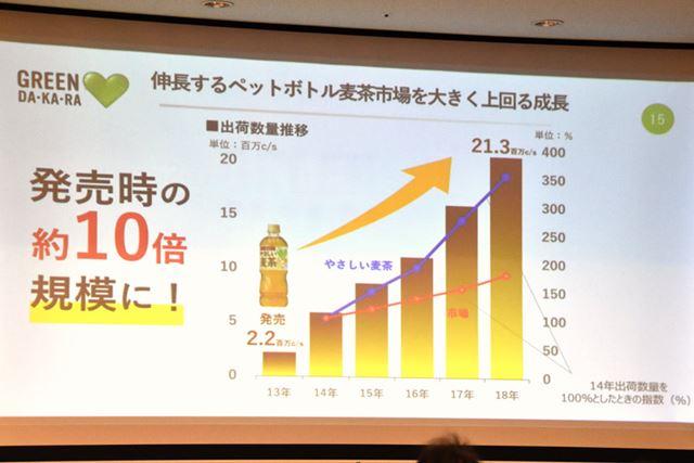 「GREEN DA・KA・RA やさしい麦茶」の出荷数量は、5年で約10倍の規模に成長