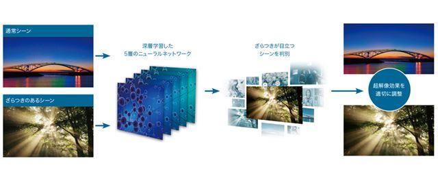「AI超解像技術 深層学習超解像」により、シーンに応じた適切な超解像処理を実施