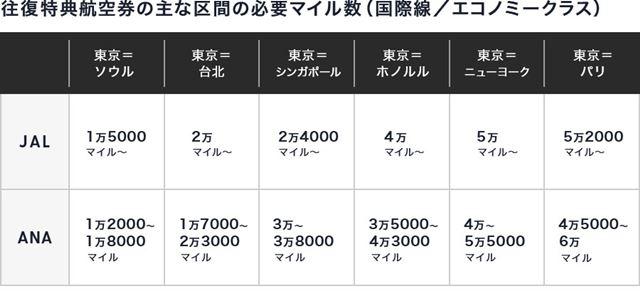 ※ANAの必要マイル数は時期によって変動。JALの必要マイル数は予測残席に応じて変動