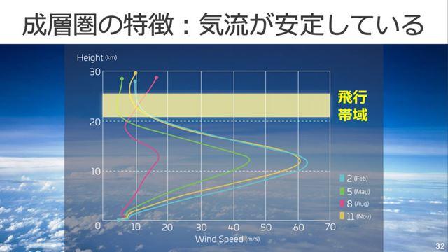 成層圏は1年を通じて気候が安定している。また、雲の上なので太陽電池の運用にも適している