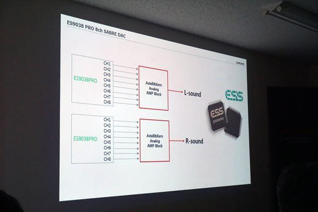 ESS社製の8ch DAC「ES9038PRO」をデュアルDAC構成で搭載。ポータブルDACでは世界だという