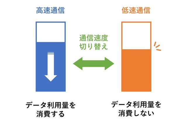 通信速度切り替え機能のイメージ