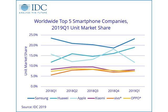 スマートフォンメーカーの市場シェア推移(2018年第1四半期〜2019年第1四半期。画像はIDCより)