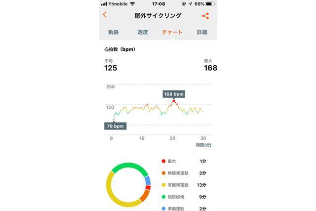 屋外サイクリングのデータ一例(チャート)