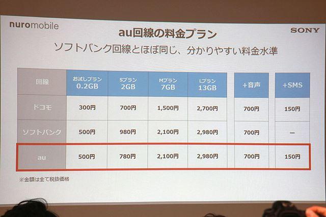 au回線の料金は、ソフトバンク回線とほぼ同じ価格設定。2GBのSプランはau回線のほうが安い