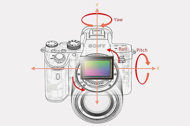 α7 IIIとZ 6は5軸補正対応のボディ内手ブレ補正機能を搭載(画像はα7 IIIのイメージ)