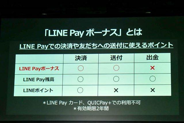 LINE Payボーナスは通常の残高と同様には使えないが、コード決済や送金には利用できる